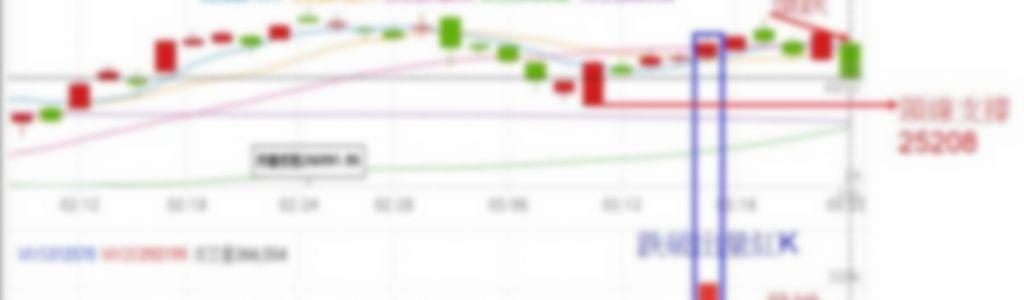 美股大跌,台期指下周一怎麼操作?(回文贈點)