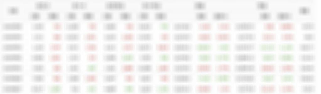 07/05散戶多空比+大戶期指∼回文全退點
