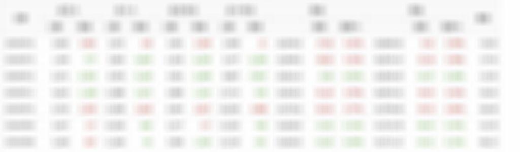07/16散戶多空比+大戶期指∼回文全退點