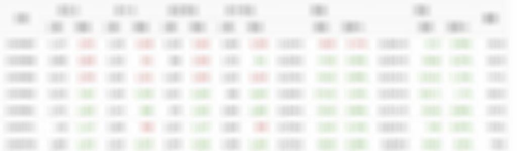 08/07散戶多空比+大戶期指∼回文全退點