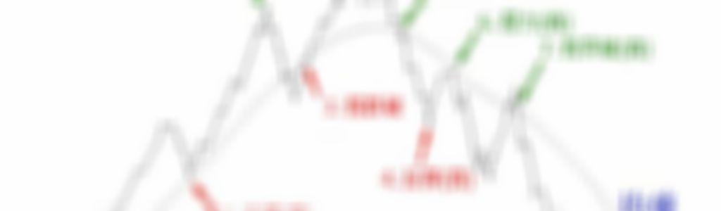 [教學文] 主力控盤線: 當沖_初階應用