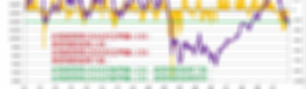 10日均線的乖離幅度與期貨指數的漲跌關係