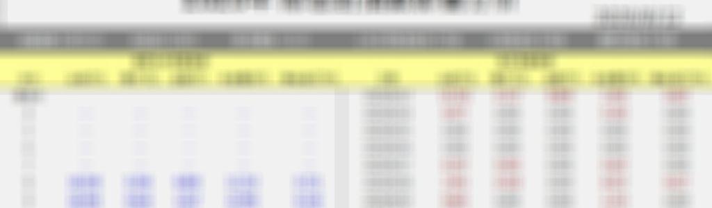 8月13日台指期當沖參考點位