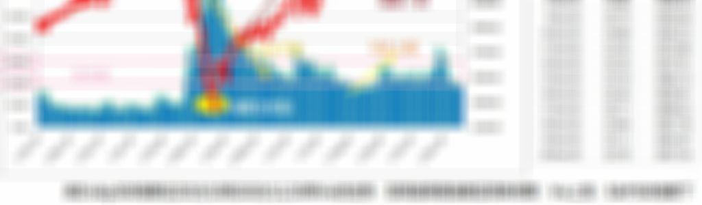 從VIX恐慌指數觀察S&P500指數的近期趨勢