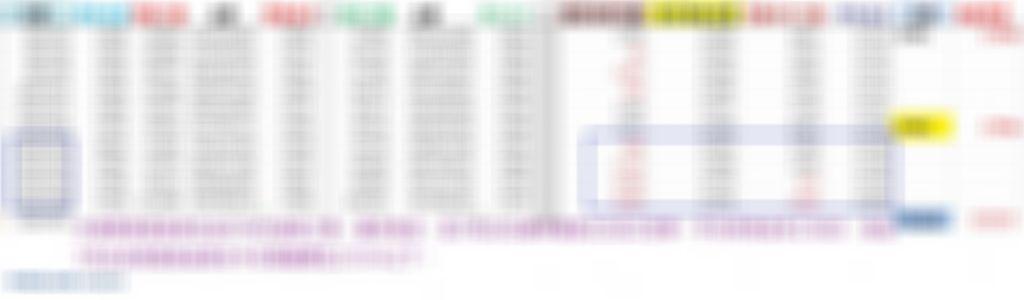 預估台指期7月合約的結算位置