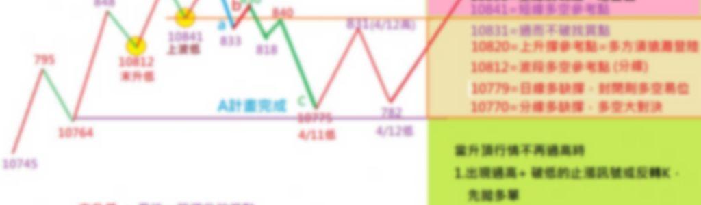 4/15多空佈兵圖