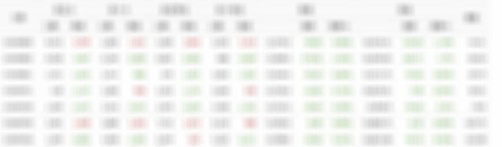 08/05散戶多空比+大戶期指∼回文全退點