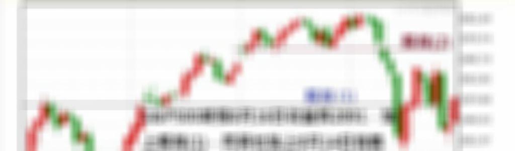 S&P500指數期貨未來走勢觀察