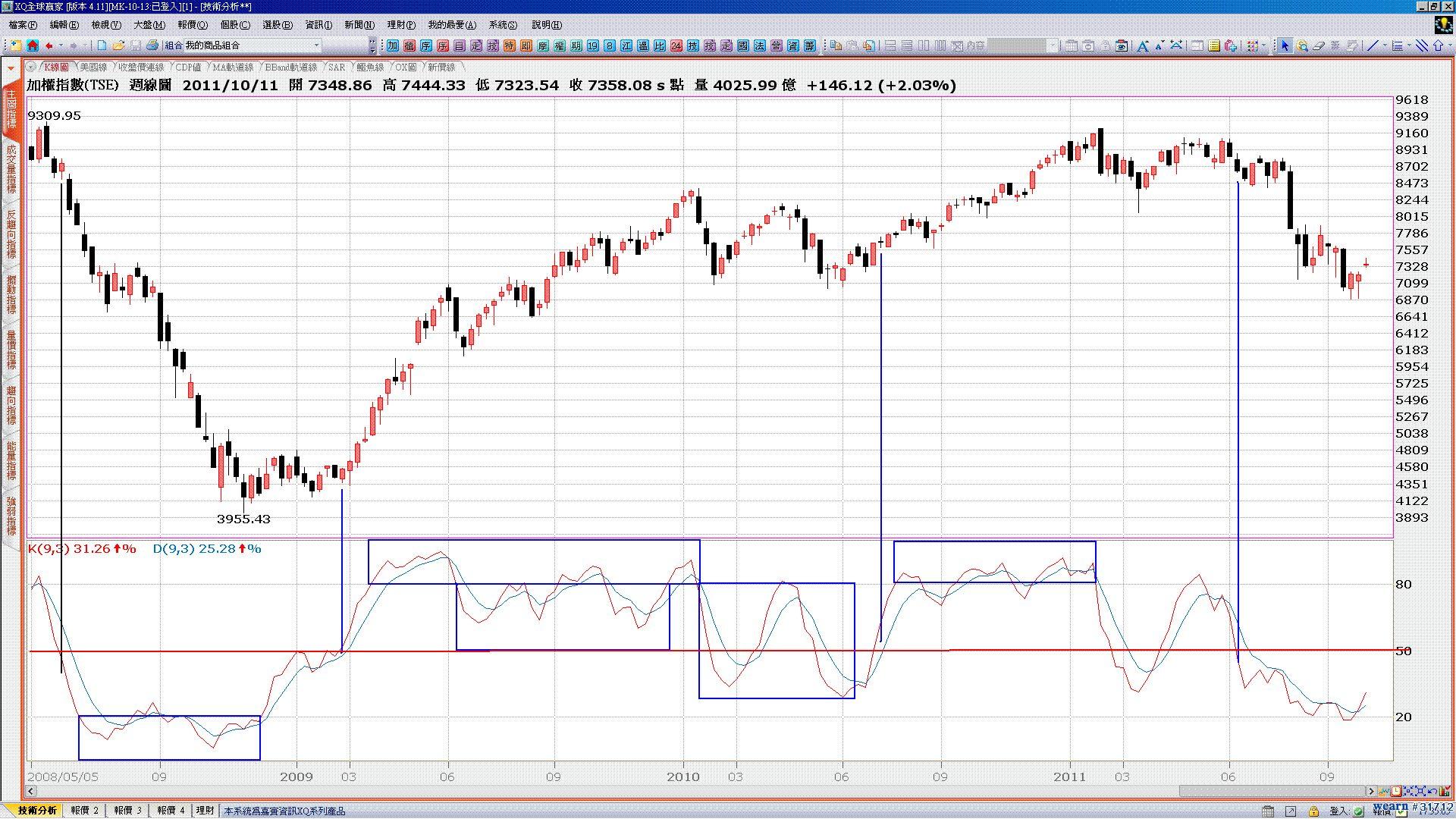 kd指標盤態之研判,簡單看出多空趨勢(如何從指標研判多空盤三種趨勢四大位階呢!)_02