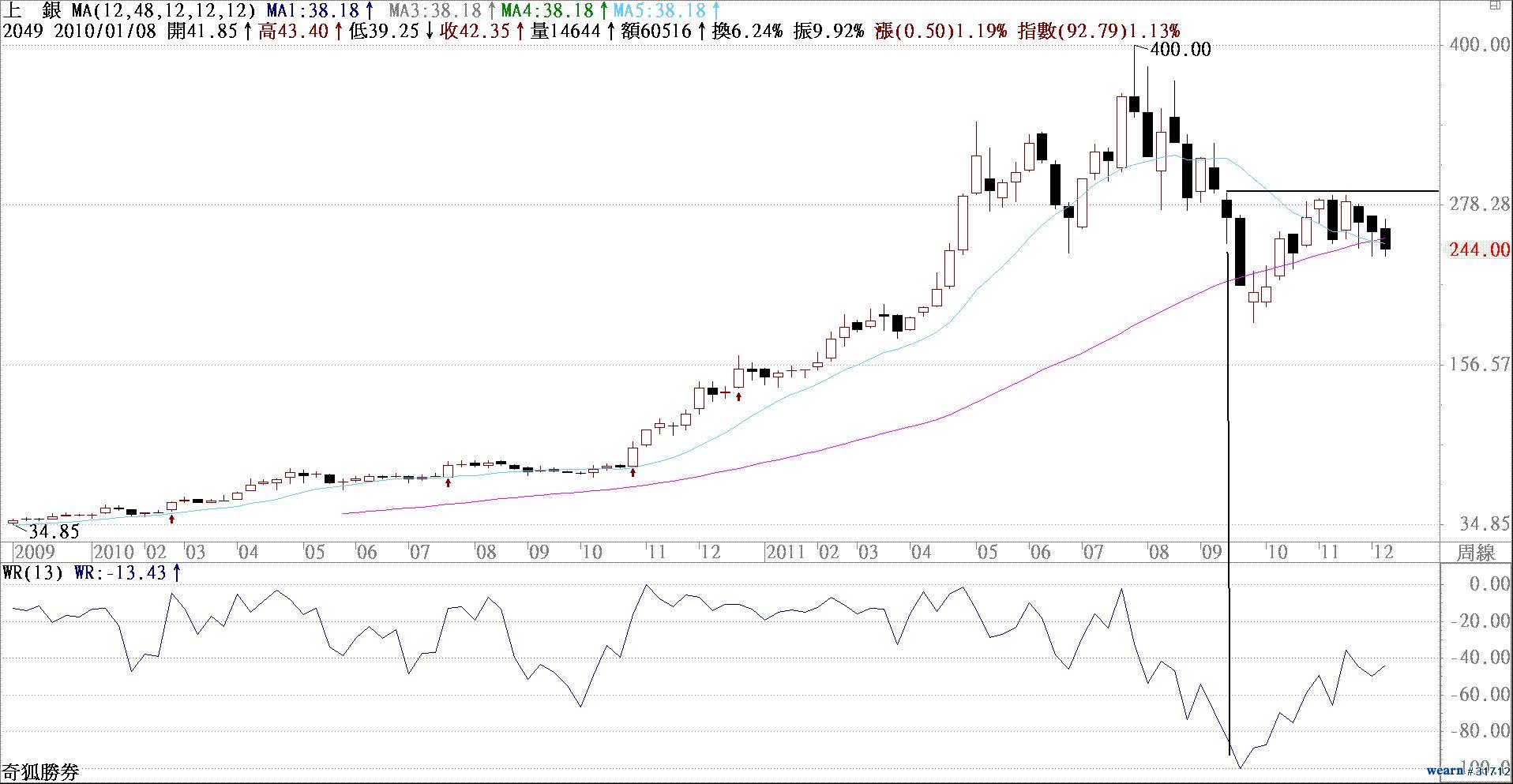 這些股票您有嗎?(教您幫股票算命的精準方法+5張圖) _04