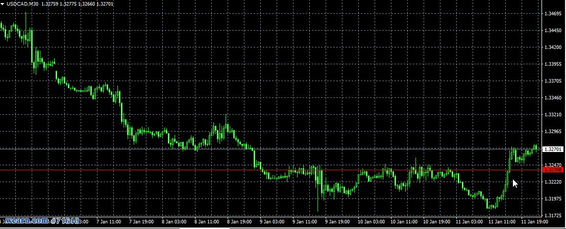 USD/CAD ending.